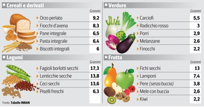 quota-fibre-alimenti (2)